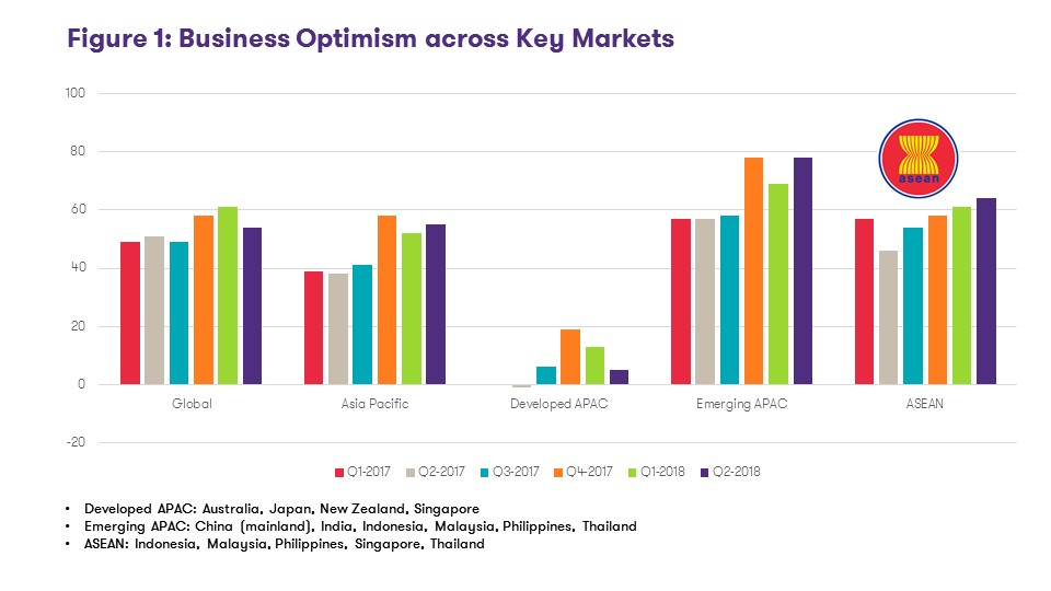 Business Optimism across Key Markets