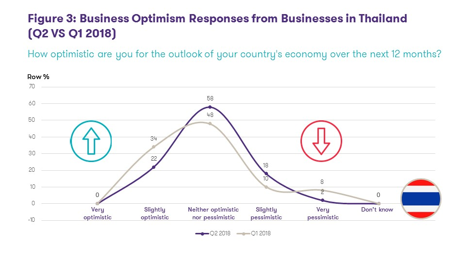 Business Optimism Responses from Businesses in Thailand (Q2 VS Q1 2018)
